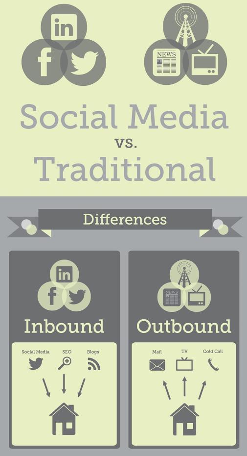 social media y publicidad tradicional