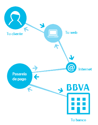 pasarela-de-pago-BBVA-Bancomer